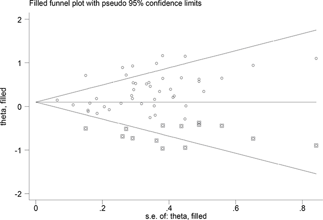 """The Duval and Tweedie nonparametric """"trim and fill"""" method's funnel plot of the meta-analysis (dominant model)."""