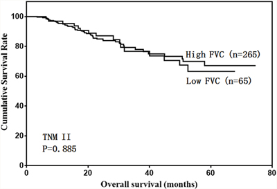Overall survival of stage II patients according to FVC level.