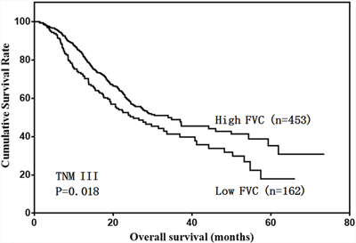 Overall survival of stage III patients according to FVC level.