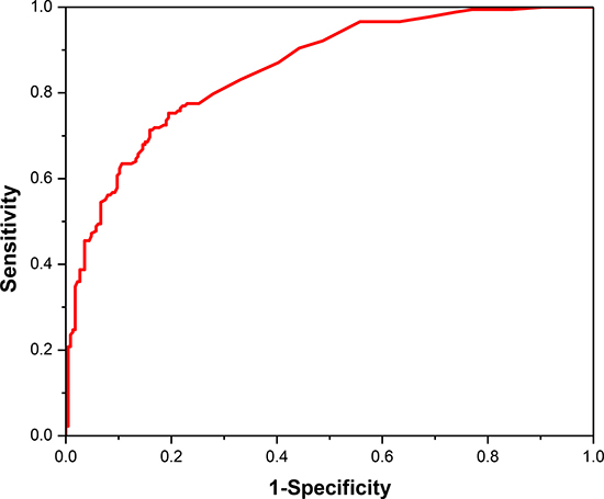 The ROC curve for cancerlectin prediction using the optimal 360 tripeptides.