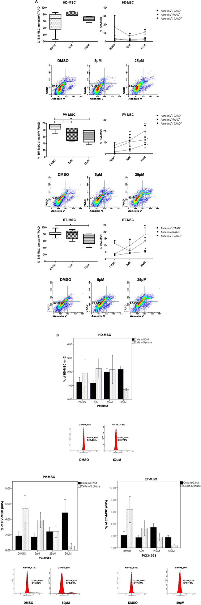 PCI34051 treatment decreases the viability and changes the cell cycle of BM-MSC from JAK2V617F.
