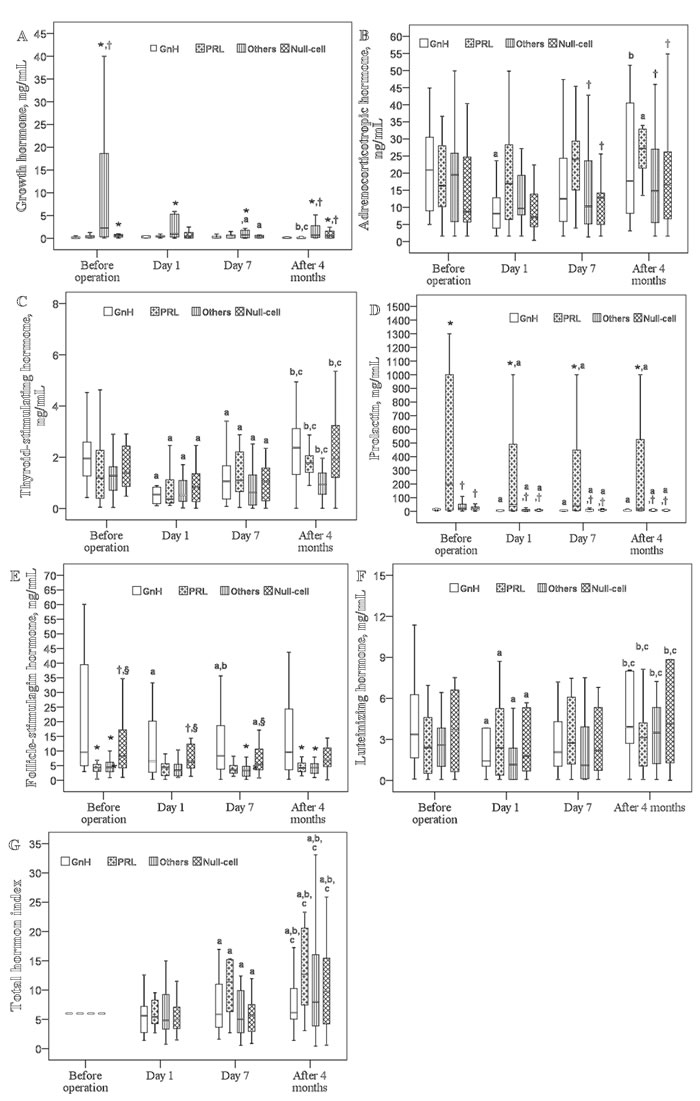 Changes in six pituitary hormones over time in patients with different histological types (n = 81).