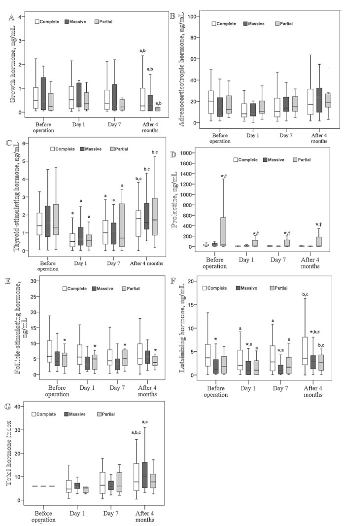 Changes in six pituitary hormones over time according to different resection types.