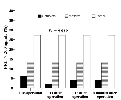 Distribution of pre- and post operative patients with PRL ≥ 200 ng/mL.