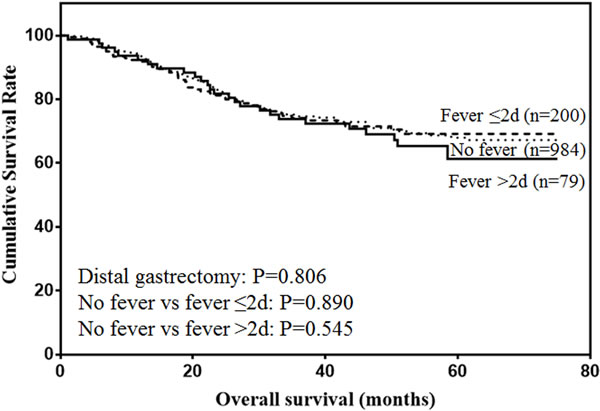 Overall survival of patients with distal gastrectomy.
