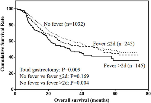 Overall survival of patients with total gastrectomy.