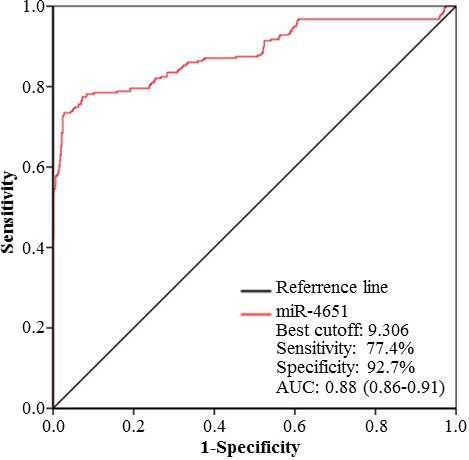 The receiver operating characteristic (ROC) curve of serum miR-4651 for discrimination.