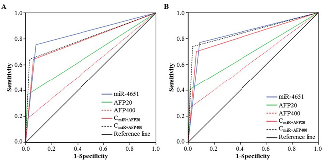 Performance to detect aflatoxin B1 (AFB1)-positive small and early-stage liver cancer.