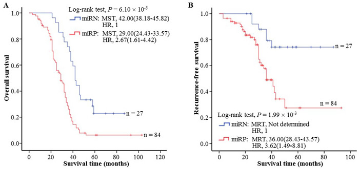 The association between the serum miR-4651 and HCC prognosis in 111 aflatoxin B1-positive cases with hepatocellular carcinoma (HCC).