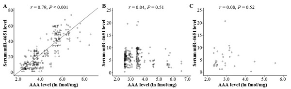 The correlation between the serum aflatoxin B1 (AFB1)-albumin adduct (AAA) levels and miR-4651 levels among individuals with positive AFB1 exposure.