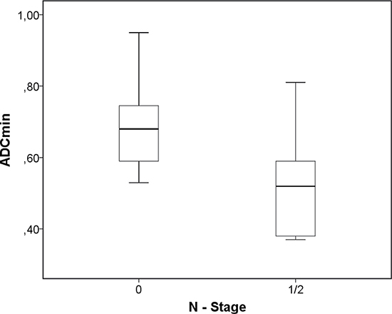 Associations between DWI and tumor stage.
