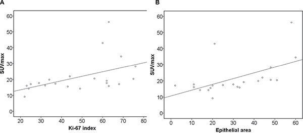 Associations between glucose metabolism and histopathological parameters.