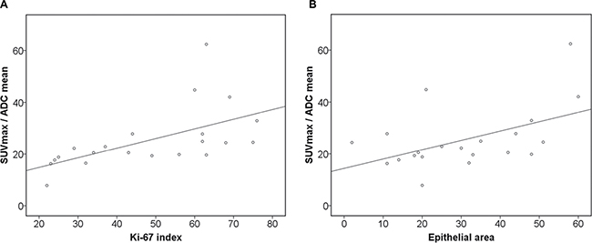 Associations between combined PET/DWI parameters and histopathology.