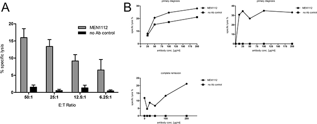 MEN1112 is able to mediate lysis of primary AML cells.