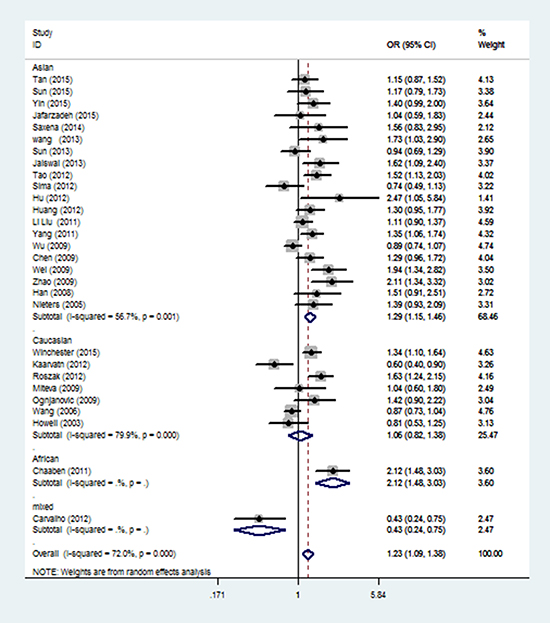 Stratified analysis by ethnicity for the association between IL-12 rs3212227 polymorphism and cancer risk under dominant model (CC + AC vs. AA) according to the HWE.