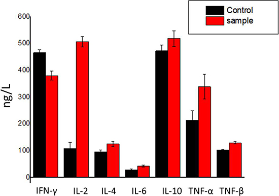 Effect of hPRDX5 on the levels of cytokines.