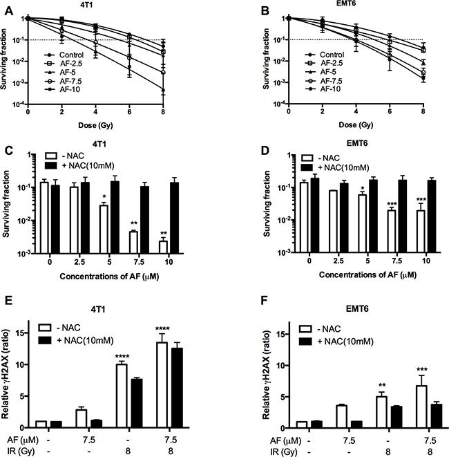 AF radiosensitized aerobic tumor cells and enhanced radiation induced DNA damage.