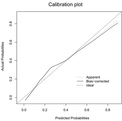Calibration plot of the nomogram for the probability of L-2-ALNM (bootstrap 1000 repetitions).