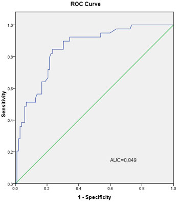 The ROC curve calculation for the L-2-ALNM nomogram applied to the validation group (