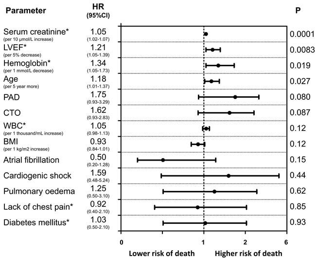 Predictors of long-term mortality (Cox proportional hazards model results) in men.