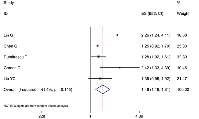 Results of the meta-analysis on pooled HR values for RFS.