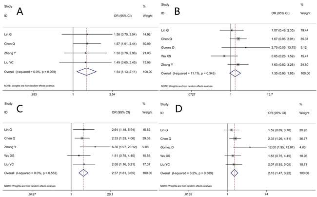 Results of studies on the associations between elevated NLR and clinicopathological parameters.