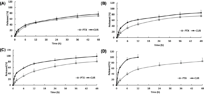In vitro release of curcumin (CUR) and paclitaxel (PTX) in 0.1 % (w/v) Tween 80 solution (n=3, mean ± SD).