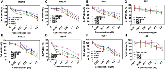 Cytotoxicity of Topotecan, WCN-21, WND and WNP in HepG2.