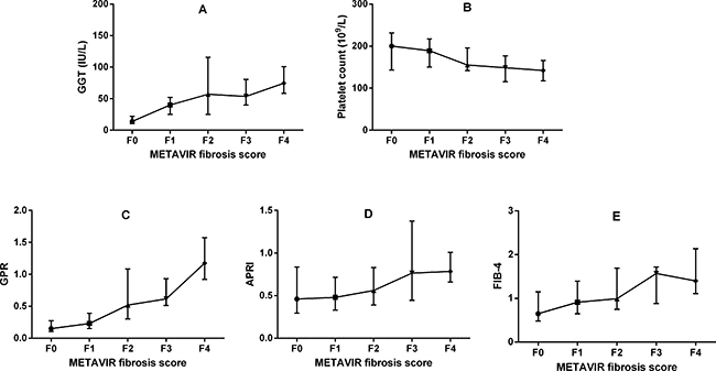 Association between METAVIR fibrosis stages and noninvasive markers.
