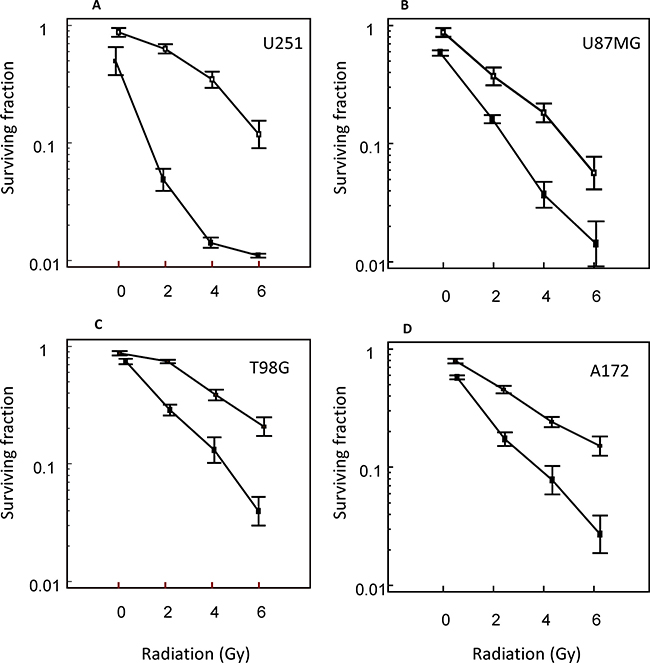 Radiosensitizing effects of vosaroxin on glioma cell lines.