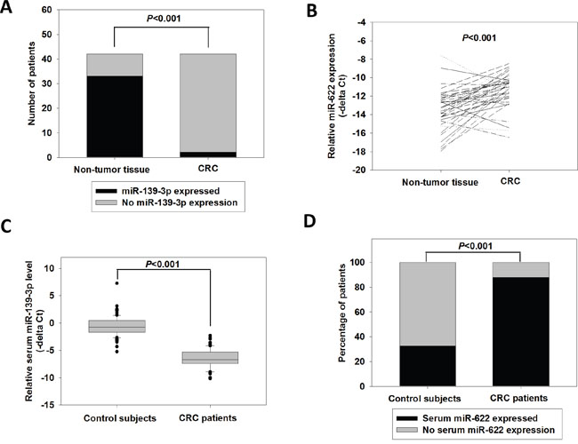 Expression of miR-139-3p and miR-622 in CRC tissue and serum samples.