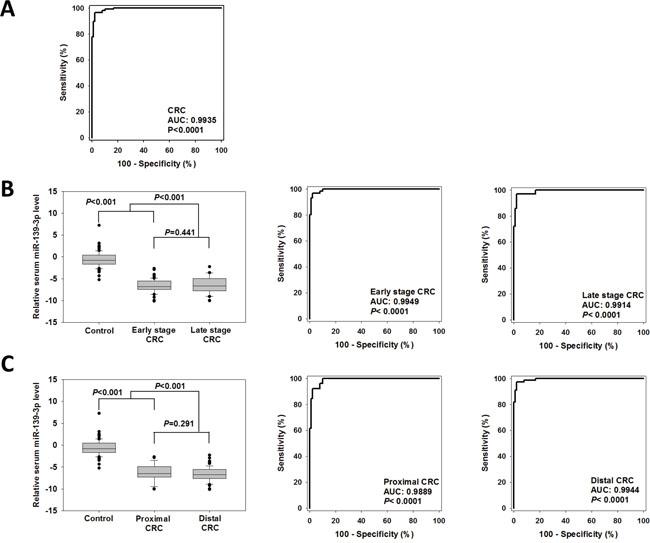 Diagnostic performance of serum miR-139-3p for CRCs.