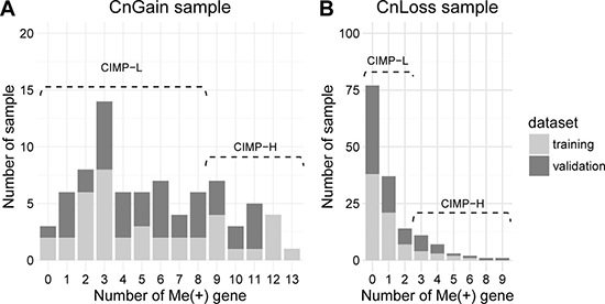 Enrichment analysis of PAM50 golden standard in the CIMP-H/L in CnGain/Loss samples.