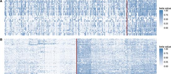 Methylation profiles of CIMP-H/L.