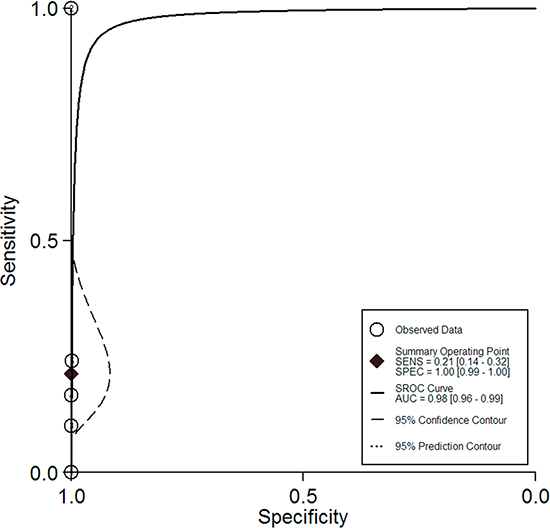 The summary receiver operating characteristic curve for the diagnostic performance of 18FDG PET/PET-CT.