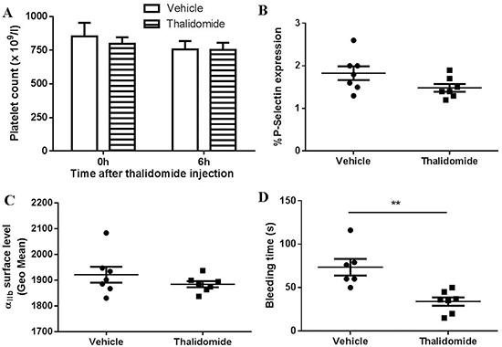 The effect of thalidomide on platelets in vivo.