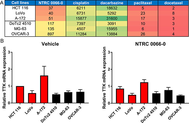 Selection of TTK inhibitor sensitive and resistant cell lines.