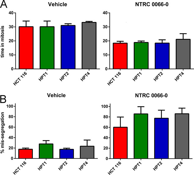 Mitotic timing and mis-segregation in HCT 116 diploid and post-tetraploid cell lines.