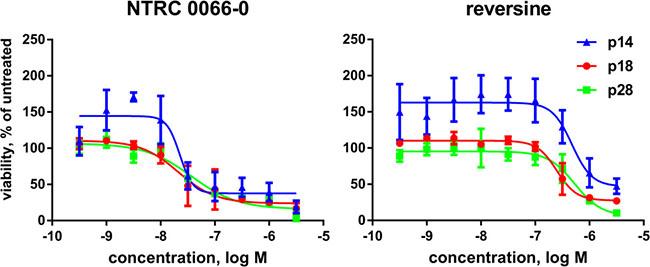 Inhibition of proliferation of patient-derived organoids.