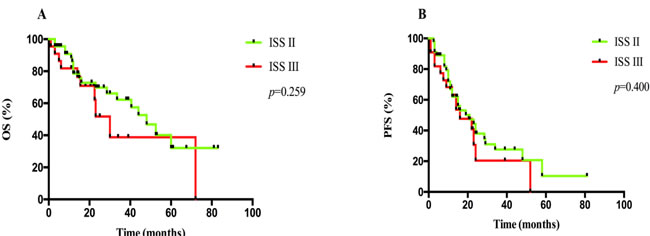 A. OS and B. PFS analyses between patients at ISS II and III.