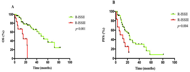 A. OS and B. PFS analyses between patients at R-ISS II and III.