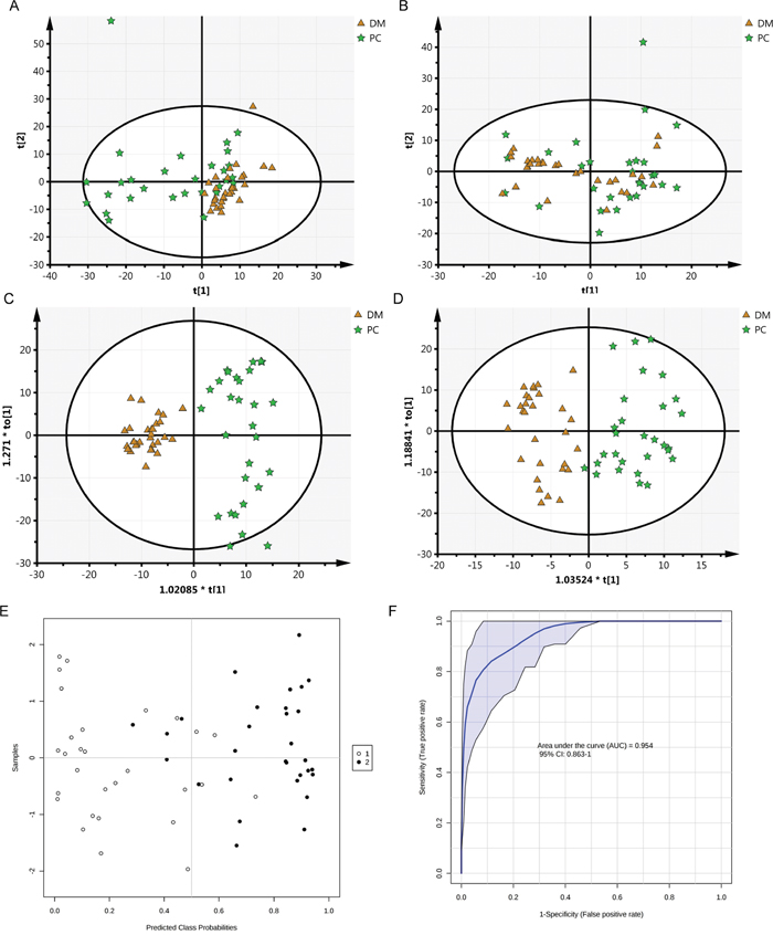 Cluster score plots of unsupervised PCA and supervised OPLS of all patients with PC and DM control.
