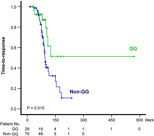 """Figure 1. Kaplan-Meier curve of the time to response (including complete and partial response) of patients stratified by the GALNT14 """"GG"""" and """"non-GG"""" genotypes."""
