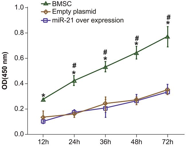 Comparing BMSC proliferation by CCK-8 assay between BMSC, pLVX-BMSC and pLVX-miR-21-BMSC groups.