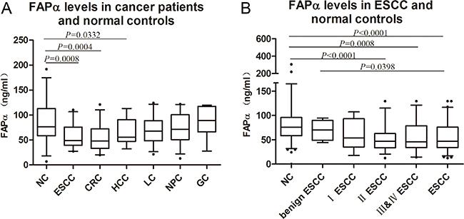 FAPα levels detected in the plasma of ESCC patients.