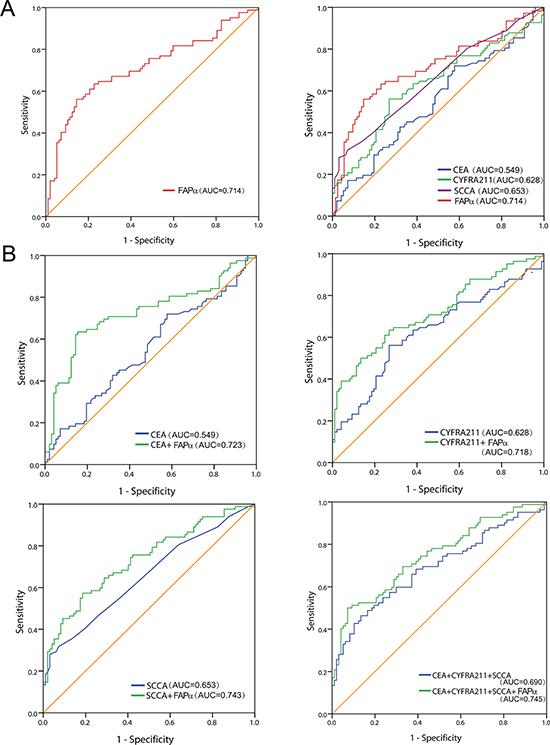 Diagnostic value of plasma FAPα in ESCC patients.