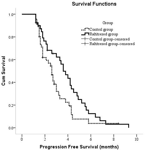 Kaplan-Meier curves of PFS in patients with unresectable hepatocellular carcinoma who underwent TACE between two groups.
