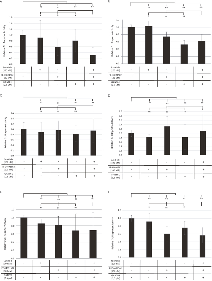 Decreased GLI promoter activity upon combined inhibition of GLI, FLT3 and PI3K.