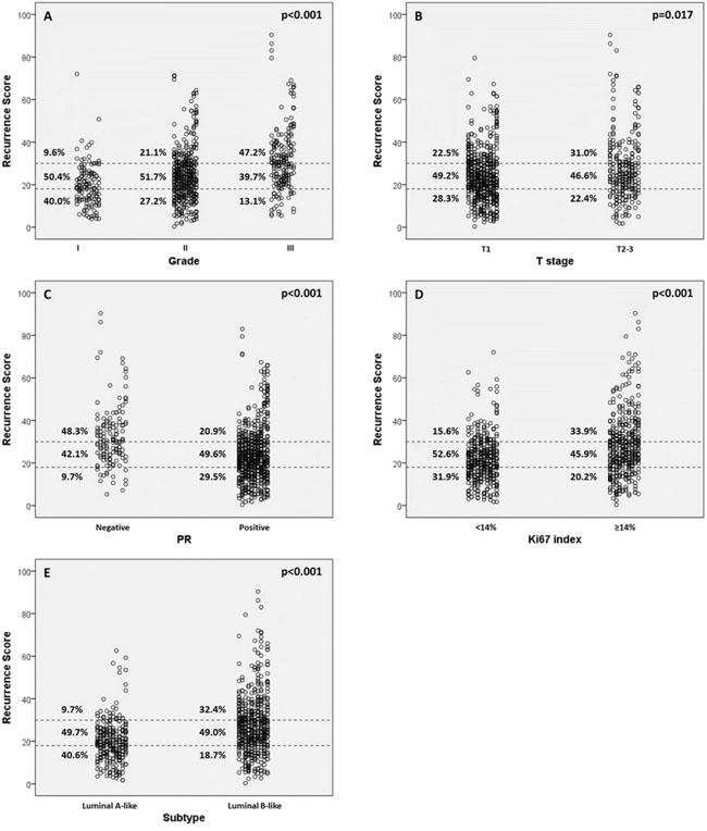 Recurrence score (RS) categories vs. clinic-pathologic factors.