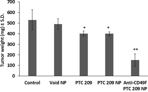 Effect of daily systemic treatment of PTC 209 in different forms on tumor growth.